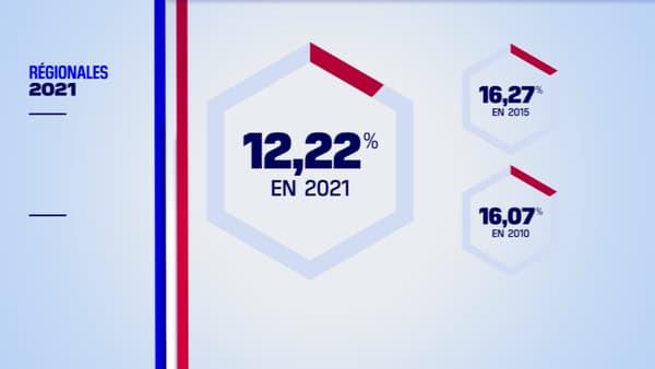 Le taux de participation à midi pour le premier tour des élections régionales est en baisse par rapport à 2015 et 2010.