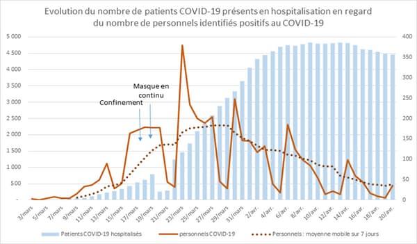 Évolution du nombre de patients COVID-19 présents en hospitalisation en regard du nombre de personnels identifiés positifs au COVID-19.