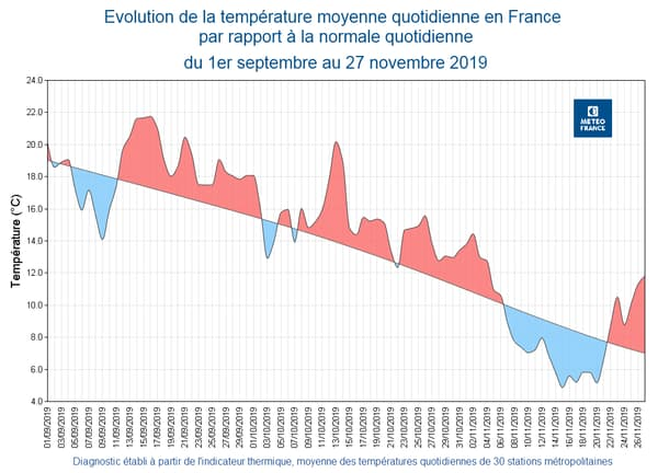 Température moyenne en France