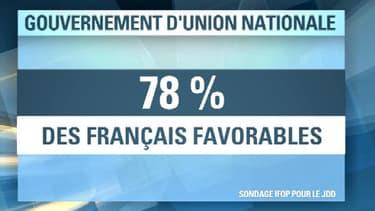 Quatre Français sur cinq sont favorables à un gouvernement d'union nationale selon un sondage Ifop pour le JDD..