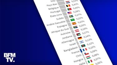 Infographie sur le séquençage dans le monde