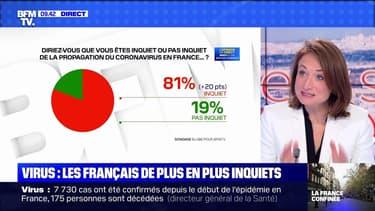 Virus: les Français de plus en plus inquiets - 18/03