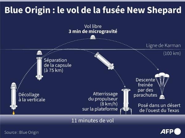 Le vol de Blue Origin