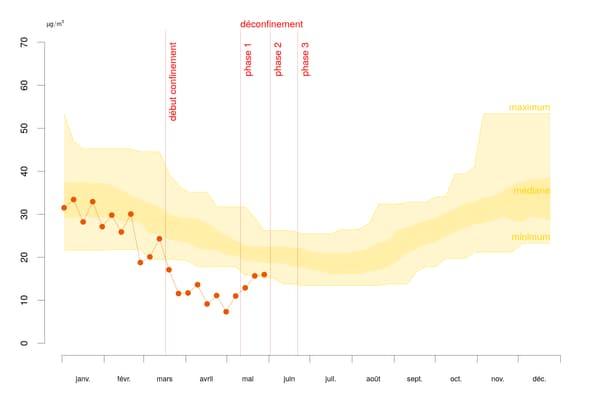 Taux de dioxyde d'azote mesuré en Nouvelle Aquitaine par semaine