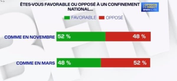Le sondage ELABE réalisé pour BFMTV.