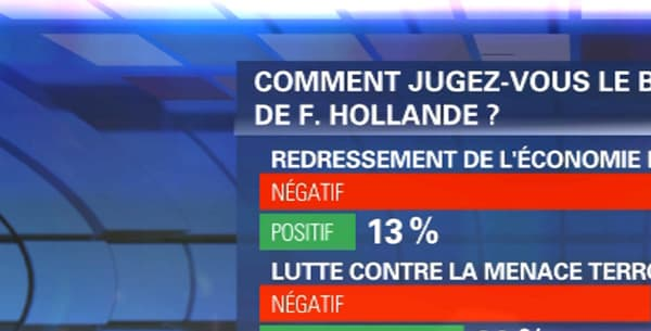 Le bilan de François Hollande est jugé négatif par une majorité de Français.