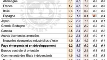 LES PRÉVISIONS DU FMI
