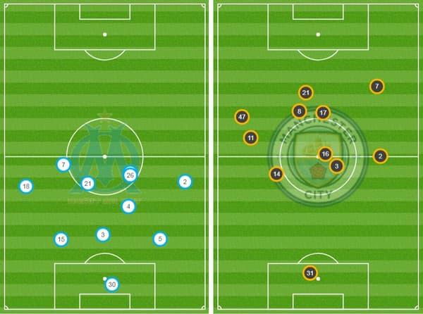 Le positionnement moyen des joueurs après la première période d'OM-Manchester City