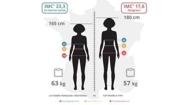 A gauche, la femme française type, à droite, la mannequin type.