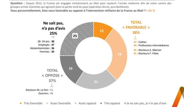 Graphique du sondage Elabe pour BFMTV le 21 mars 2021 (2)