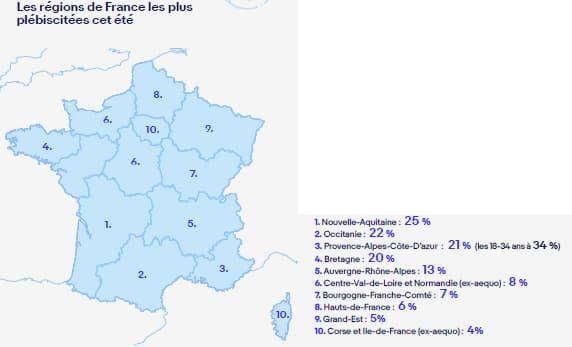 La Nouvelle-Aquitaine et l'Occitanie font partie des destinations privilégiées par les Français pour cet été