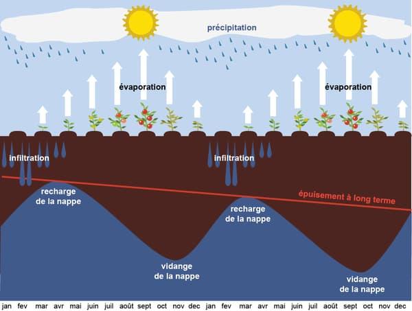Infographie sécheresse hydrique