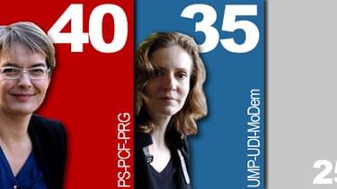 Nathalie Kosciusko-Morizet serait battue dans le 14e arrondissemnet, où elle se présente en tant que tête de liste.