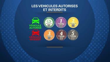 Seuls les véhicules qui portent une vignette Crit'Air 0 à 2 sont autorisés à circuler ce mercredi, soit à peine 40% du parc francilien.
