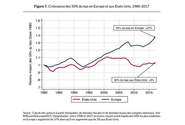 Evolution du revenu moyen entre Etats-Uni et Europe