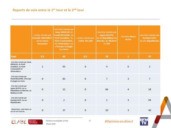 Report des voix pour le second tour des municipales à Paris