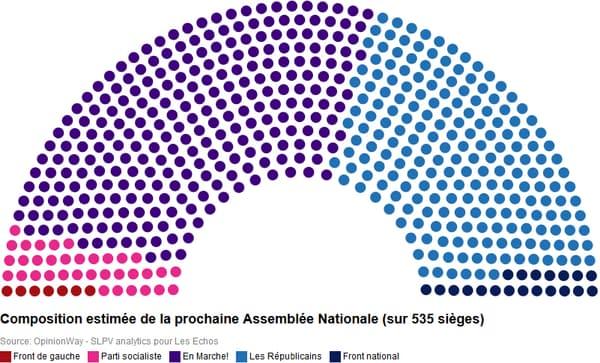 Composition de l'Assemblée selon la moyenne des projections de l'étude.