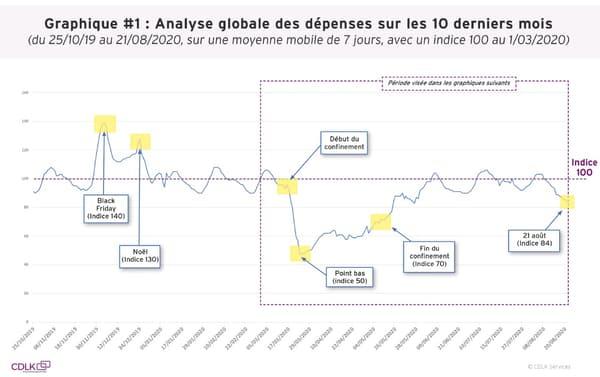 Analyse globale des dépenses sur les 10 derniers mois