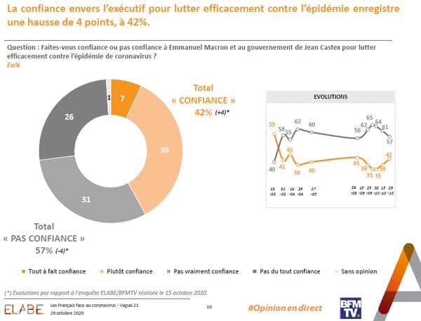 Le taux de confiance des Français vis-à-vis du gouvernement face au Covid