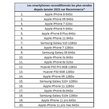 Classement des meilleures ventes de smartphones reconditionnés chez Recommerce (janvier 2021 - juin 2021)