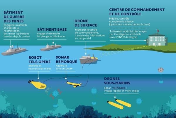 Ce système permettra aux marins d'opérer à distance de la zone de danger grâce à l'utilisation de drones sous-marins et de surface.