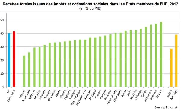 Recettes fiscales dans le PIB Eurostat