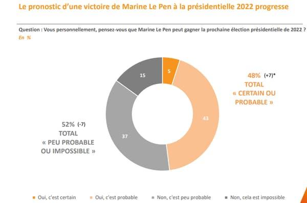 Près d'un Français imagine Marine Le Pen l'emporter.