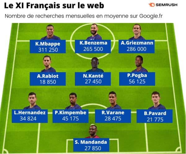 Le XI français le plus populaire sur le web