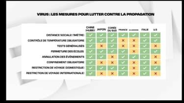 Comparatif des mesures restrictives de lutte contre le covid-19 dans différents pays