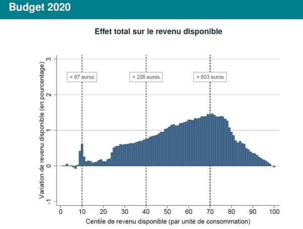 Effet total du budget 2020 sur le revenu disponible des ménages