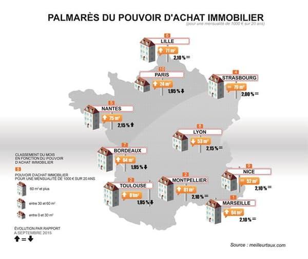 Palmarès du pouvoir d'achat immobilier (pour une mensualité de 1.000 euros sur 20 ans)