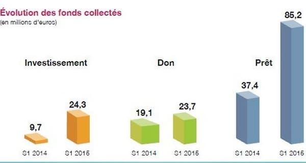 Le baromètre du premier semestre 2015 réalisé par Compinnov pour l'association Financement Participatif France, s'appuie sur les données collectées auprès de 51 plateformes en activité.