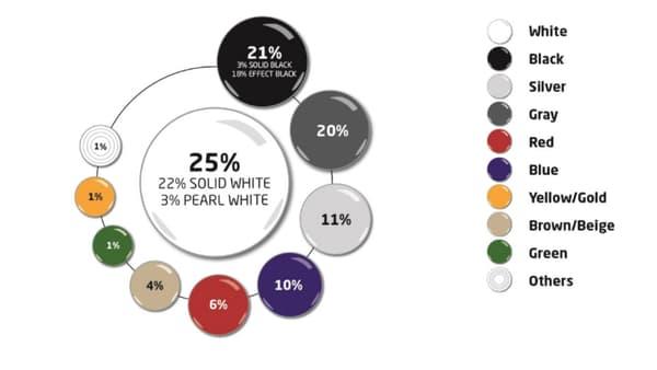 Si le blanc reste très populaire en Europe, le gris y dispose des parts de marché les plus importantes.