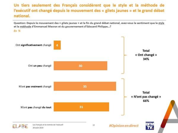 Deux Français sur trois estiment que le style et la méthode de gouvernement d'Emmanuel Macron n'a pas changé