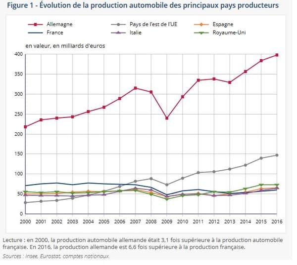 Evolution de la production automobile des principaux pays producteurs