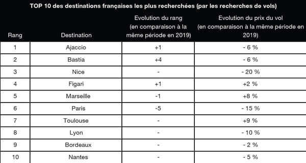 Top 10 des destinations françaises les plus recherchées (pour les recherches de vols)