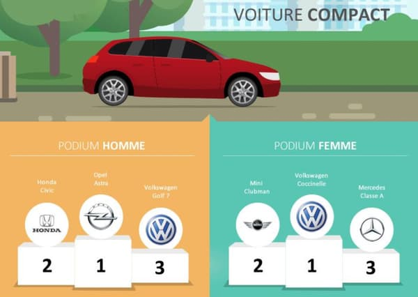 Certaines marques n'apparaissent pas dans le classement des véhicules proposé par le comparateur d'assurances, comme Citroën.