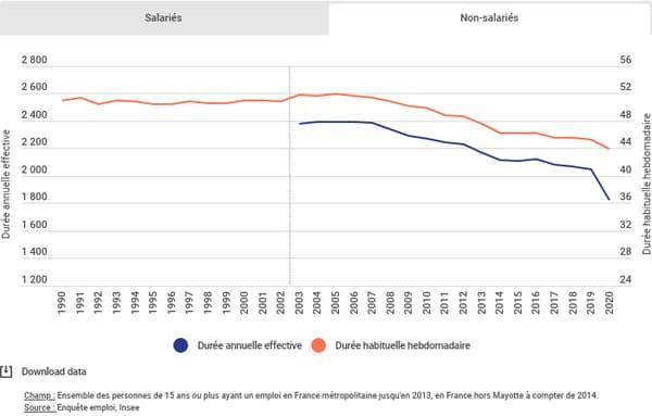 I lavoratori francesi lavorano senza retribuzione.