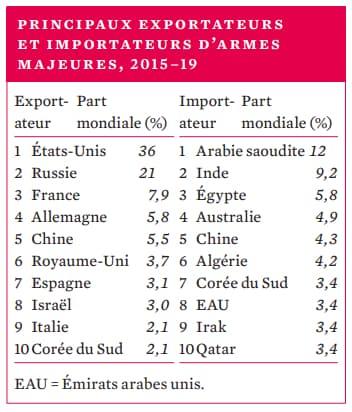 Principaux exportateurs et importateurs d'armes