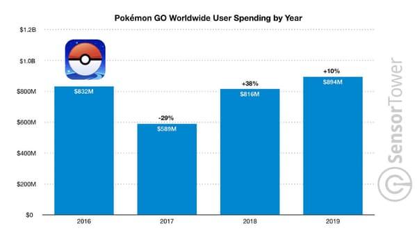 Les revenus générés par an par Pokémon Go
