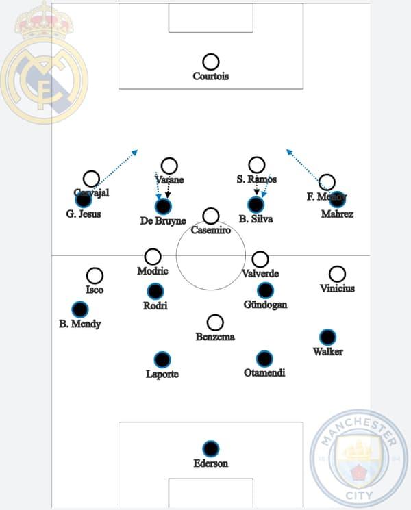 Le schéma tactique du huitième de finale aller de Ligue des champions Real-City en février 2020