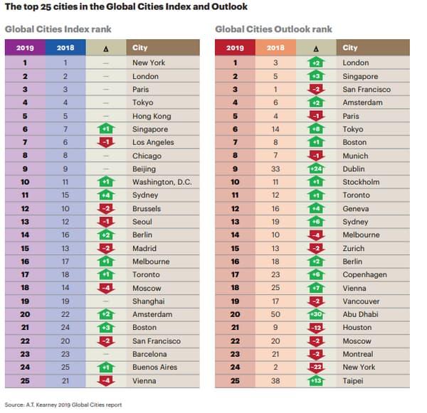 Classement des villes les plus attractives en 2019 (à gauche) et des villes avec le meilleur potentiel (à droite)