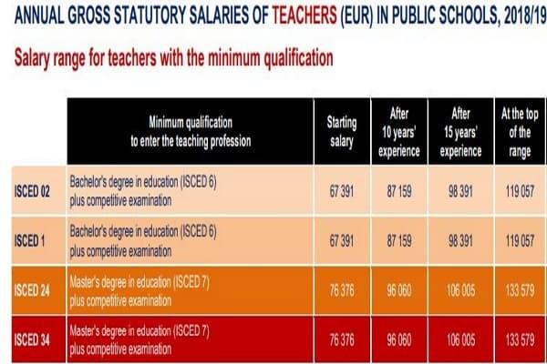 Au Luxembourg, un enseignant débutant du primaire touche plus de 67.000 euros brut.