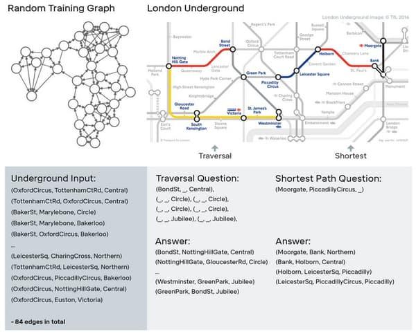DNC a été formé en utilisant des graphiques générés au hasard (à gauche). Il a ensuite été testé pour voir s'il pouvait naviguer seul dans le métro londonien.