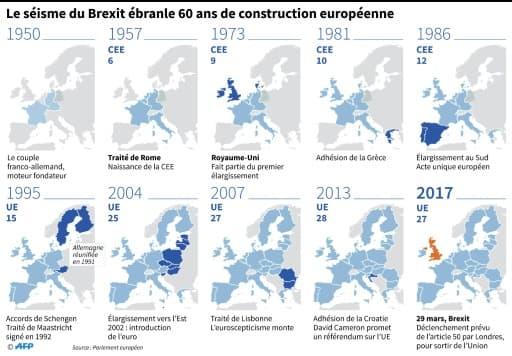 Le séisme du Brexit ébranle 60 ans de construction européenne
