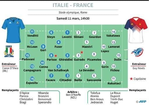 Six Nations : les équipes pour Italie-France