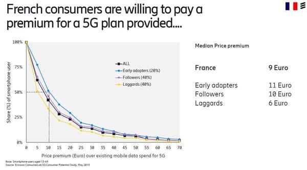 5G - Les Français prêts à payer plus