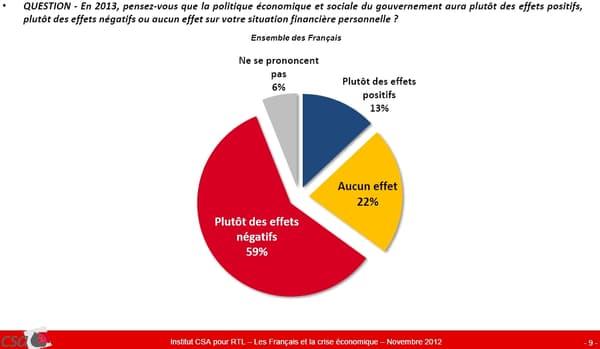 Quel impact de la politique éocnomique sur la situation financière des Français