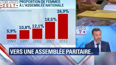 Sûrement mais très, très doucement, le nombre femmes présentes à l'Assemblée nationale progresse.