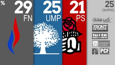 Le FN pourrait être le grand gagnant des prochaines élections départementales.